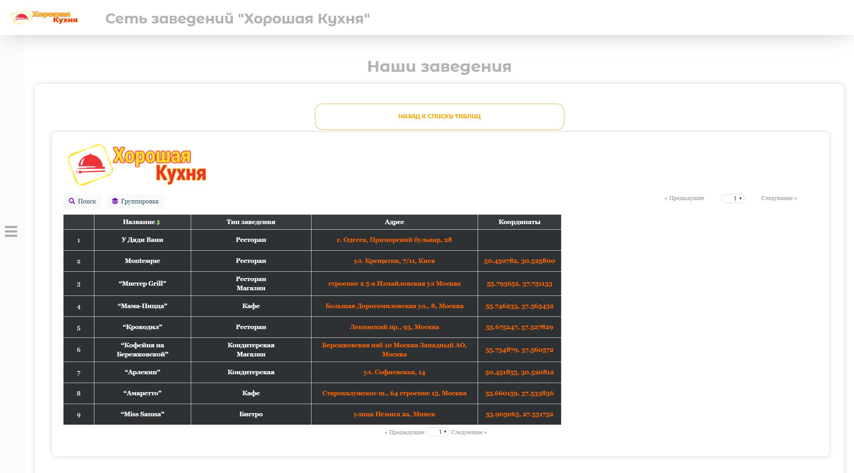 Таблица для веб-пользователя